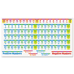 Number Line Bulletin Board Set, Number Lines and Headings, Assorted Colors