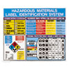 LabelMaster® Hazardous Materials Label Identification System Poster