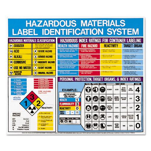 Hazardous Materials Label Identification System Poster, 22 x 26
